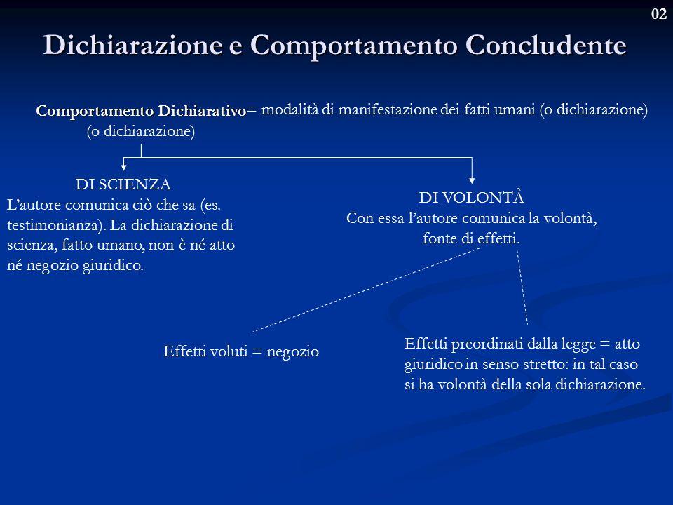 02 Dichiarazione e Comportamento Concludente = modalità di manifestazione dei fatti umani (o dichiarazione) Comportamento Dichiarativo (o dichiarazione) DI SCIENZA L'autore comunica ciò che sa (es.