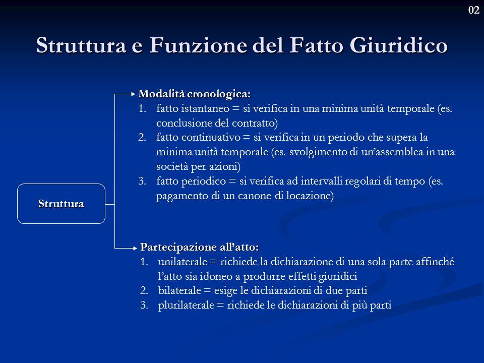 02 Struttura e Funzione del Fatto Giuridico Funzione La funzione di un fatto va individuata non mediante la descrizione dei suoi effetti, bensì cogliendo il suo significato normativo.