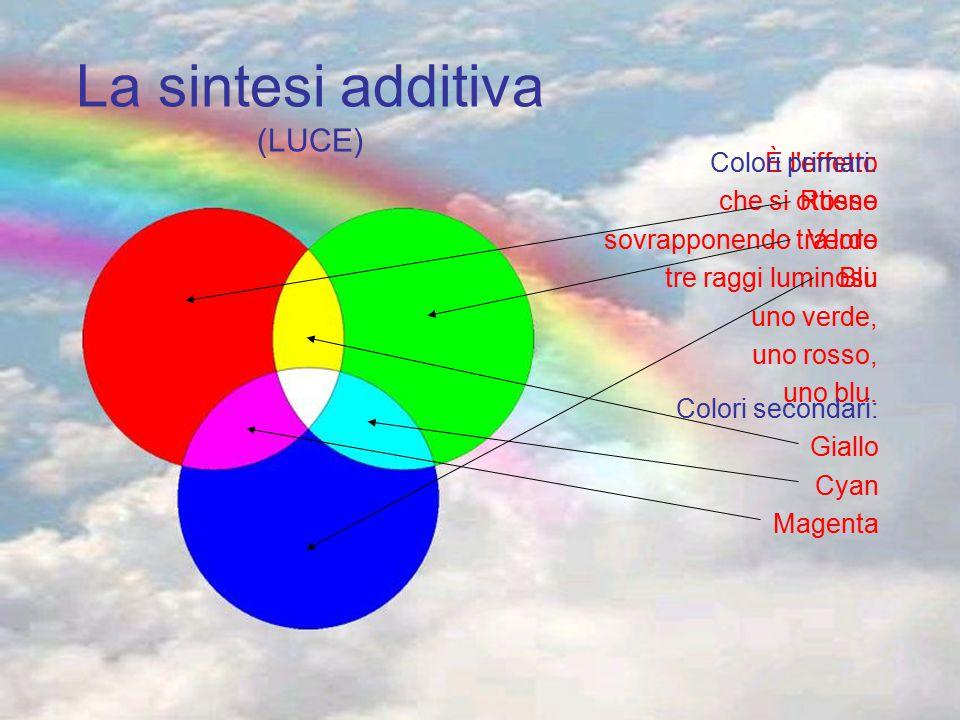 La sintesi additiva (LUCE) È l'effetto che si ottiene sovrapponendo tra loro tre raggi luminosi: uno verde, uno rosso, uno blu. Colori primari: Rosso