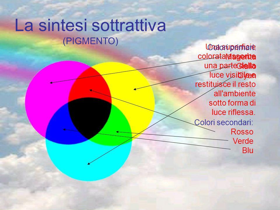 La sintesi sottrattiva (PIGMENTO) Una superficie colorata assorbe una parte della luce visibile e restituisce il resto all'ambiente sotto forma di luc
