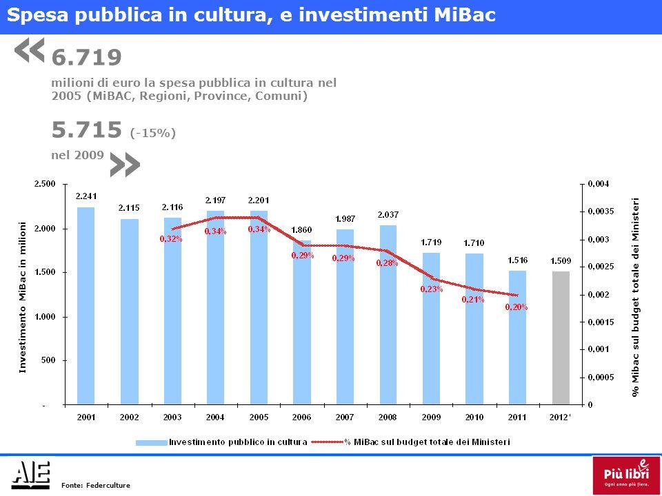Investimento MiBac in milioni% Mibac sul budget totale dei Ministeri 6.719 milioni di euro la spesa pubblica in cultura nel 2005 (MiBAC, Regioni, Province, Comuni) 5.715 (-15%) nel 2009 « » Spesa pubblica in cultura, e investimenti MiBac Fonte: Federculture