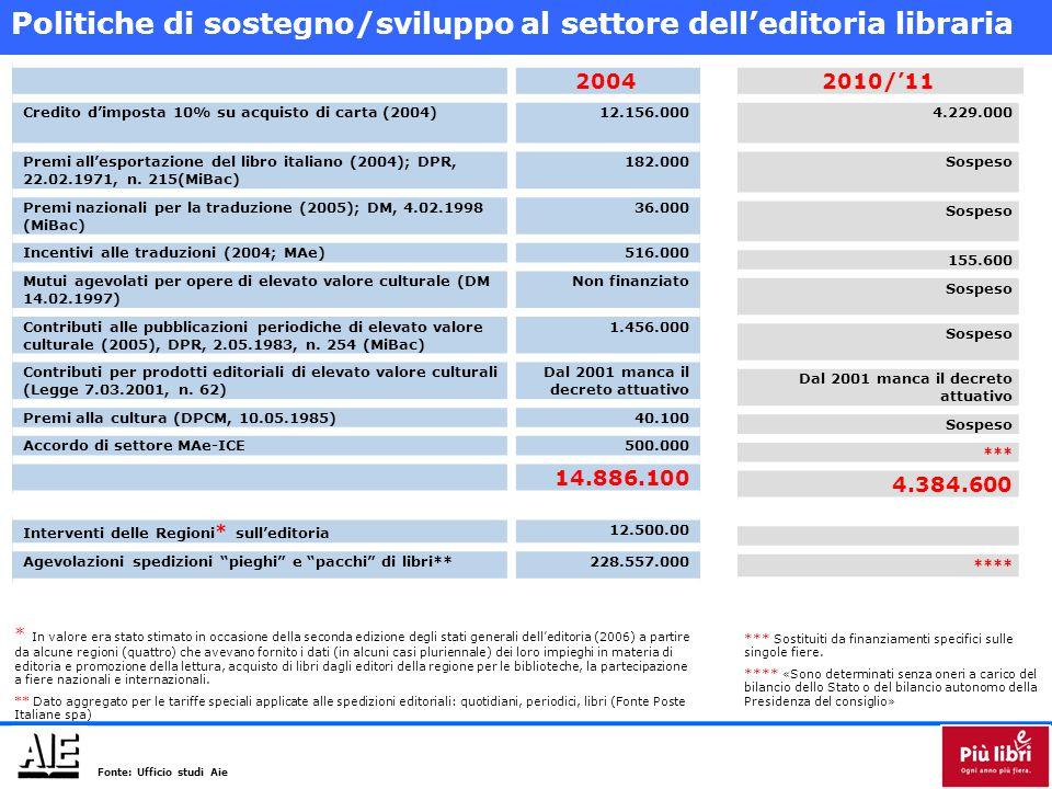 Politiche di sostegno/sviluppo al settore dell'editoria libraria 2004 Credito d'imposta 10% su acquisto di carta (2004)12.156.000 Premi all'esportazione del libro italiano (2004); DPR, 22.02.1971, n.
