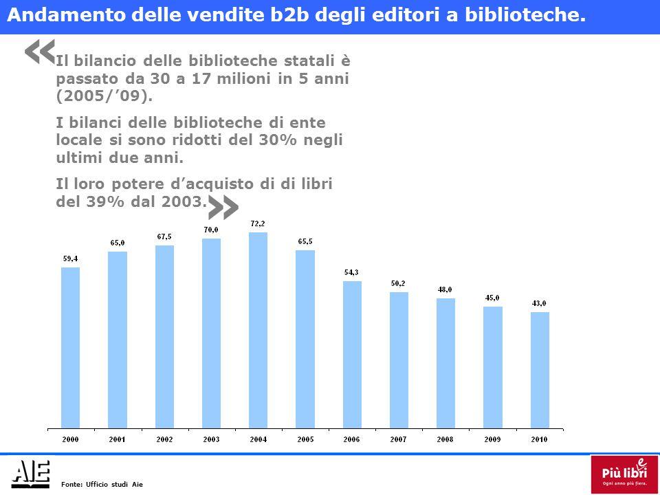 Il bilancio delle biblioteche statali è passato da 30 a 17 milioni in 5 anni (2005/'09).