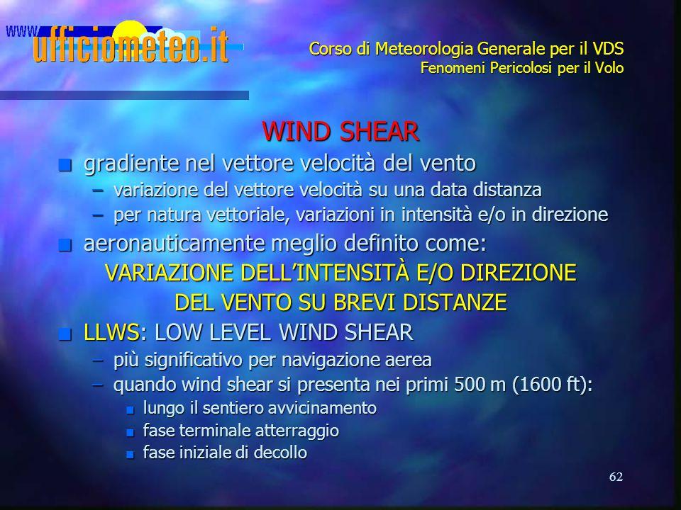 62 Corso di Meteorologia Generale per il VDS Fenomeni Pericolosi per il Volo WIND SHEAR n gradiente nel vettore velocità del vento –variazione del vettore velocità su una data distanza –per natura vettoriale, variazioni in intensità e/o in direzione n aeronauticamente meglio definito come: VARIAZIONE DELL'INTENSITÀ E/O DIREZIONE DEL VENTO SU BREVI DISTANZE n LLWS: LOW LEVEL WIND SHEAR –più significativo per navigazione aerea –quando wind shear si presenta nei primi 500 m (1600 ft): n lungo il sentiero avvicinamento n fase terminale atterraggio n fase iniziale di decollo