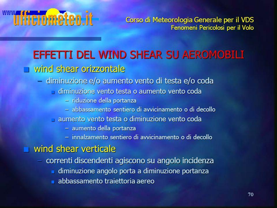 70 Corso di Meteorologia Generale per il VDS Fenomeni Pericolosi per il Volo EFFETTI DEL WIND SHEAR SU AEROMOBILI n wind shear orizzontale –diminuzione e/o aumento vento di testa e/o coda n diminuzione vento testa o aumento vento coda –riduzione della portanza –abbassamento sentiero di avvicinamento o di decollo n aumento vento testa o diminuzione vento coda –aumento della portanza –innalzamento sentiero di avvicinamento o di decollo n wind shear verticale –correnti discendenti agiscono su angolo incidenza n diminuzione angolo porta a diminuzione portanza n abbassamento traiettoria aereo