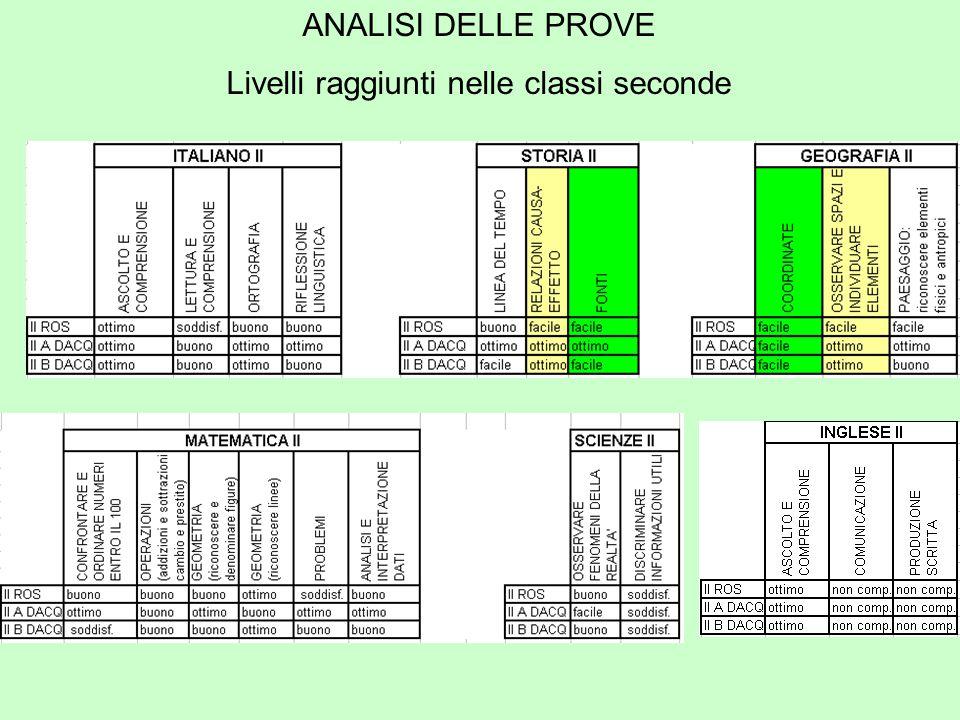 ANALISI DELLE PROVE Livelli raggiunti nelle classi seconde