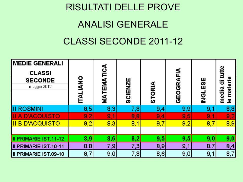 RISULTATI DELLE PROVE ANALISI GENERALE CLASSI SECONDE 2011-12