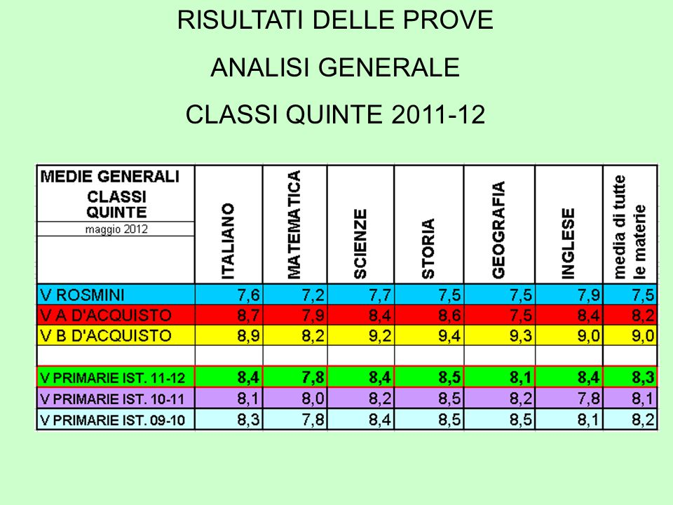 RISULTATI DELLE PROVE ANALISI GENERALE CLASSI QUINTE 2011-12