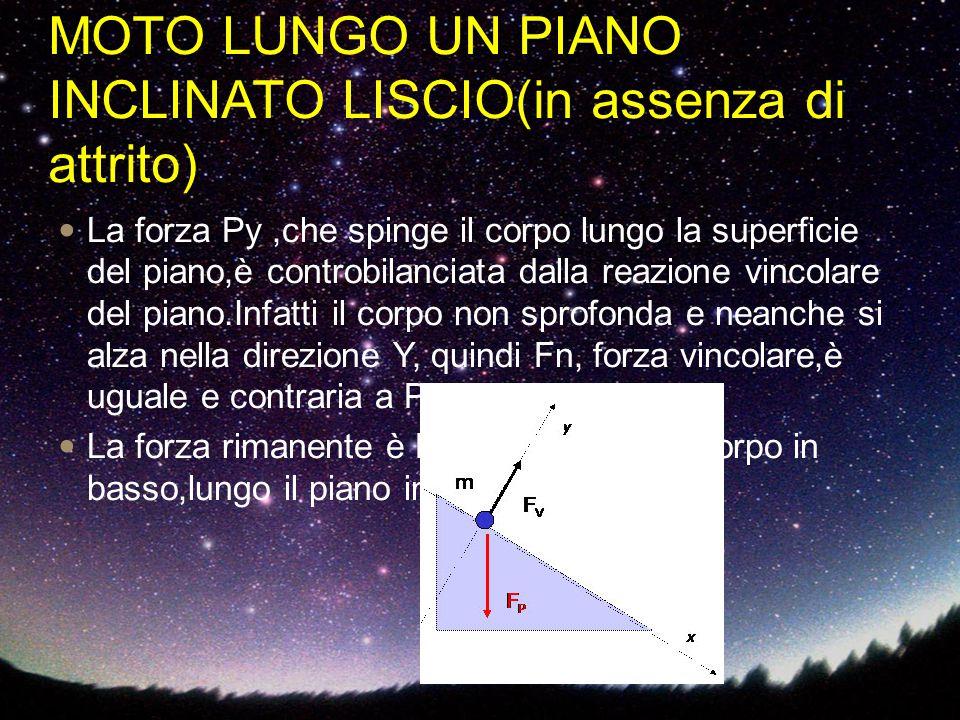 MOTO LUNGO UN PIANO INCLINATO LISCIO(in assenza di attrito) La forza Py,che spinge il corpo lungo la superficie del piano,è controbilanciata dalla rea