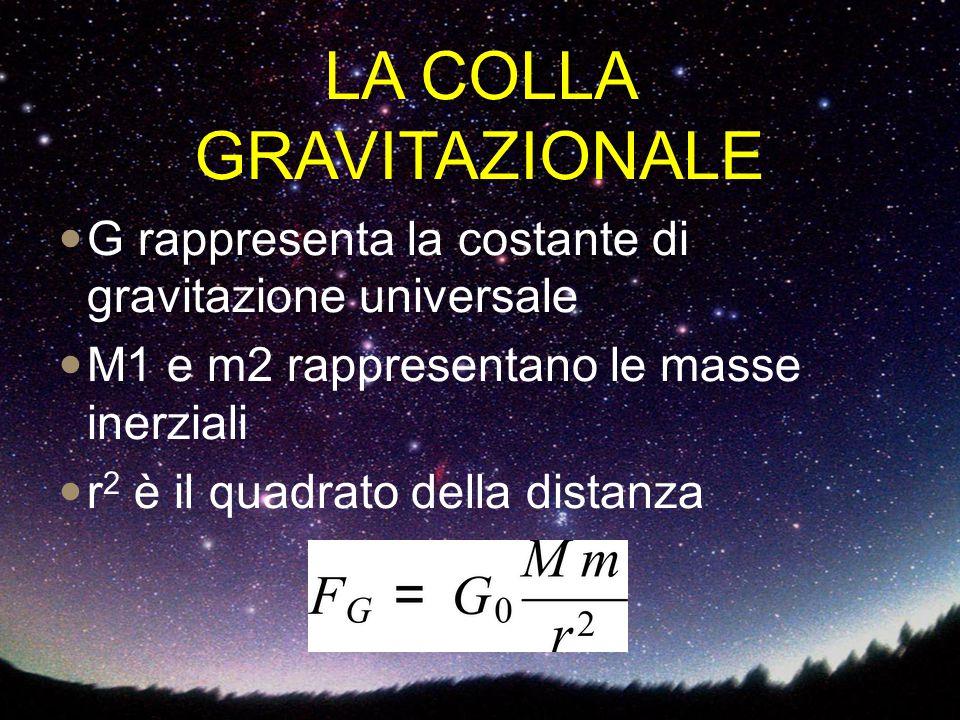 G rappresenta la costante di gravitazione universale M1 e m2 rappresentano le masse inerziali r 2 è il quadrato della distanza LA COLLA GRAVITAZIONALE
