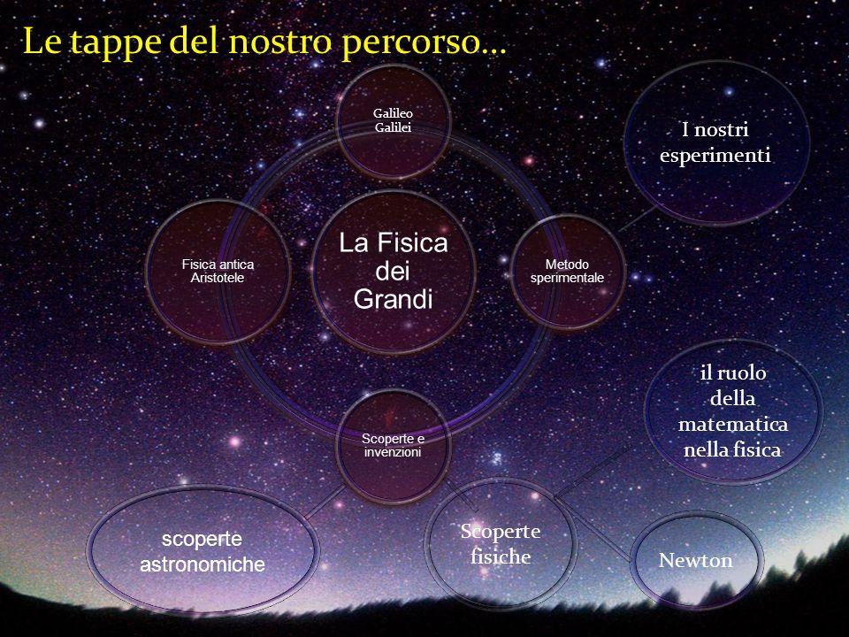 GALILEO GALILEI Il metodo sperimentale consiste nel confrontare fenomeni analoghi osservando in particolare ciò che hanno in comune:si analizzano queste coincidenze per arrivare ad annunciare una legge.