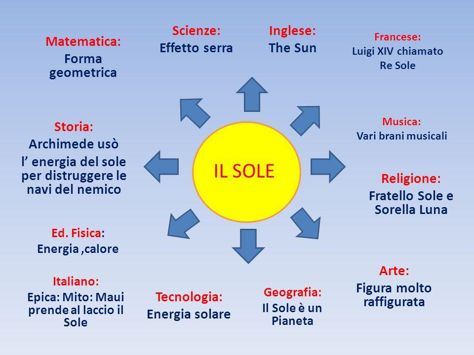 Francese: Luigi XIV chiamato Re Sole Matematica: Forma geometrica Italiano: Epica: Mito: Maui prende al laccio il Sole Scienze: Effetto serra Arte: Fi