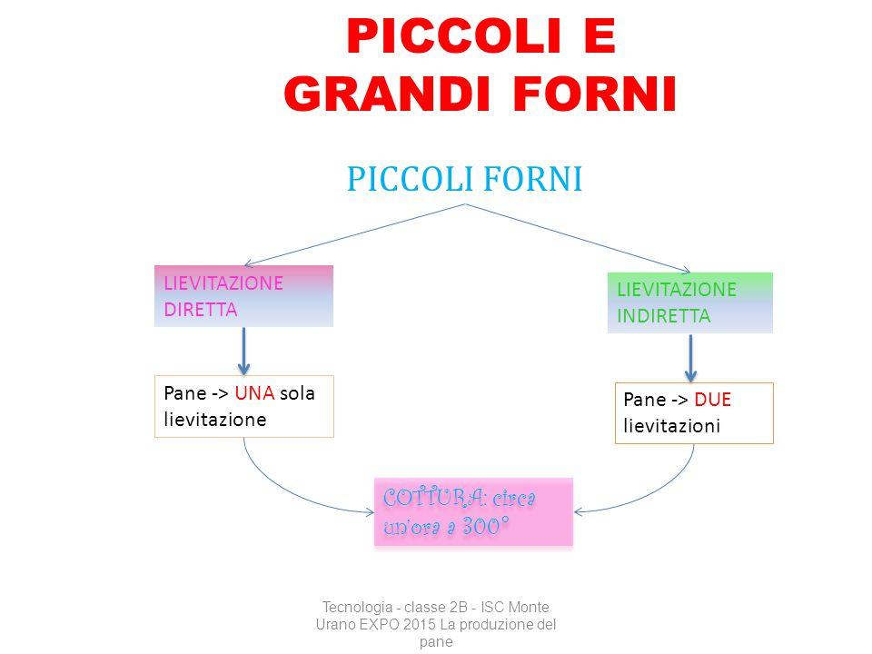 PICCOLI E GRANDI FORNI PICCOLI FORNI Tecnologia - classe 2B - ISC Monte Urano EXPO 2015 La produzione del pane LIEVITAZIONE INDIRETTA LIEVITAZIONE DIR