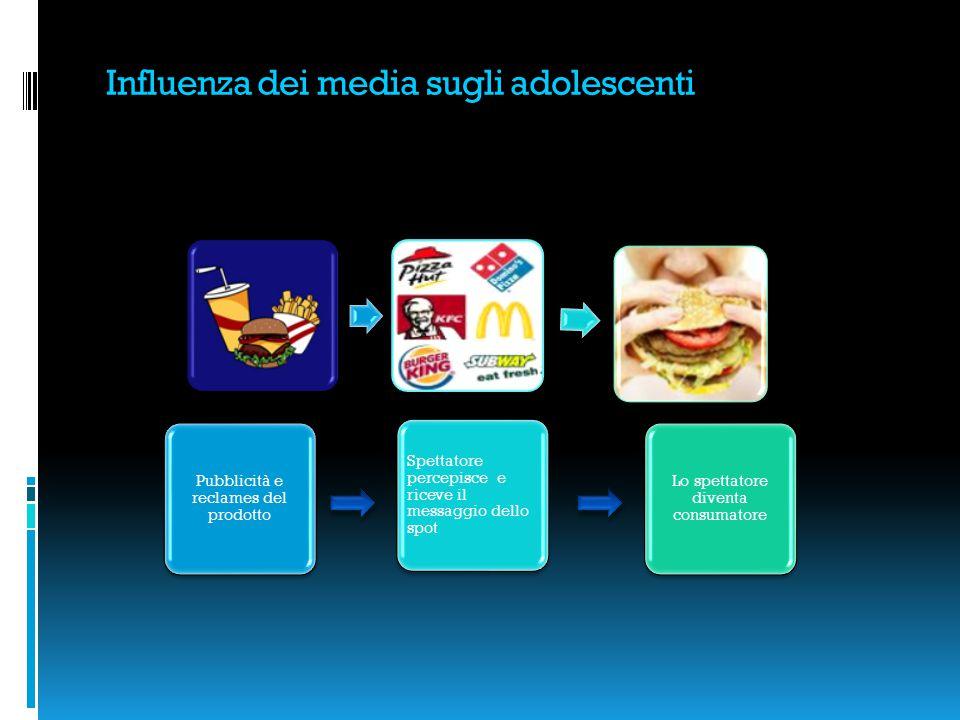 Influenza dei media sugli adolescenti Pubblicità e reclames del prodotto Spettatore percepisce e riceve il messaggio dello spot Lo spettatore diventa consumatore
