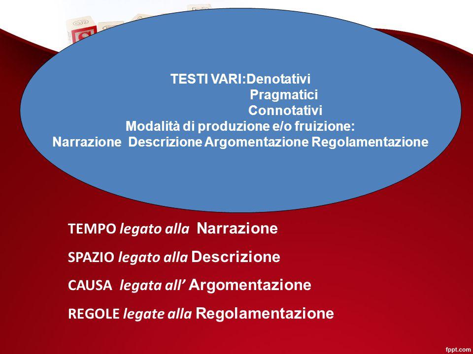 TESTI VARI:Denotativi Pragmatici Connotativi Modalità di produzione e/o fruizione: Narrazione Descrizione Argomentazione Regolamentazione TEMPO legato