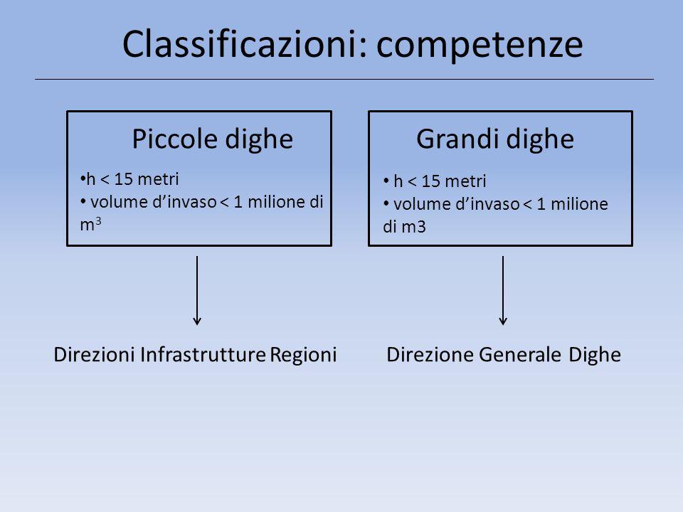 Classificazioni: competenze Grandi dighe h < 15 metri volume d'invaso < 1 milione di m3 Piccole dighe h < 15 metri volume d'invaso < 1 milione di m 3