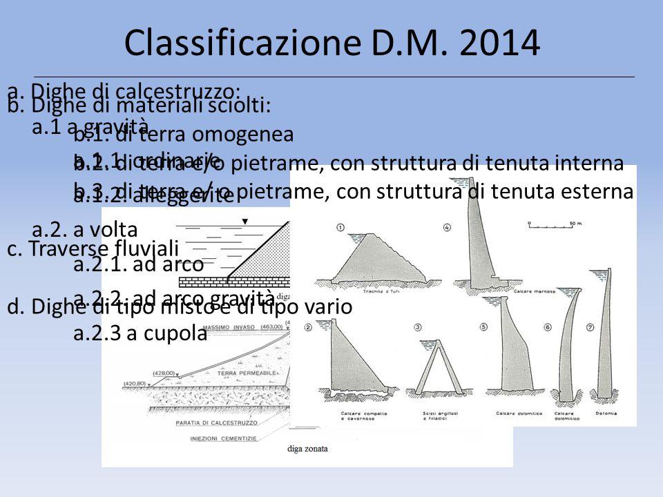 Classificazione D.M. 2014 a. Dighe di calcestruzzo: a.1 a gravità a.1.1. ordinarie a.1.2. alleggerite a.2. a volta a.2.1. ad arco a.2.2. ad arco gravi