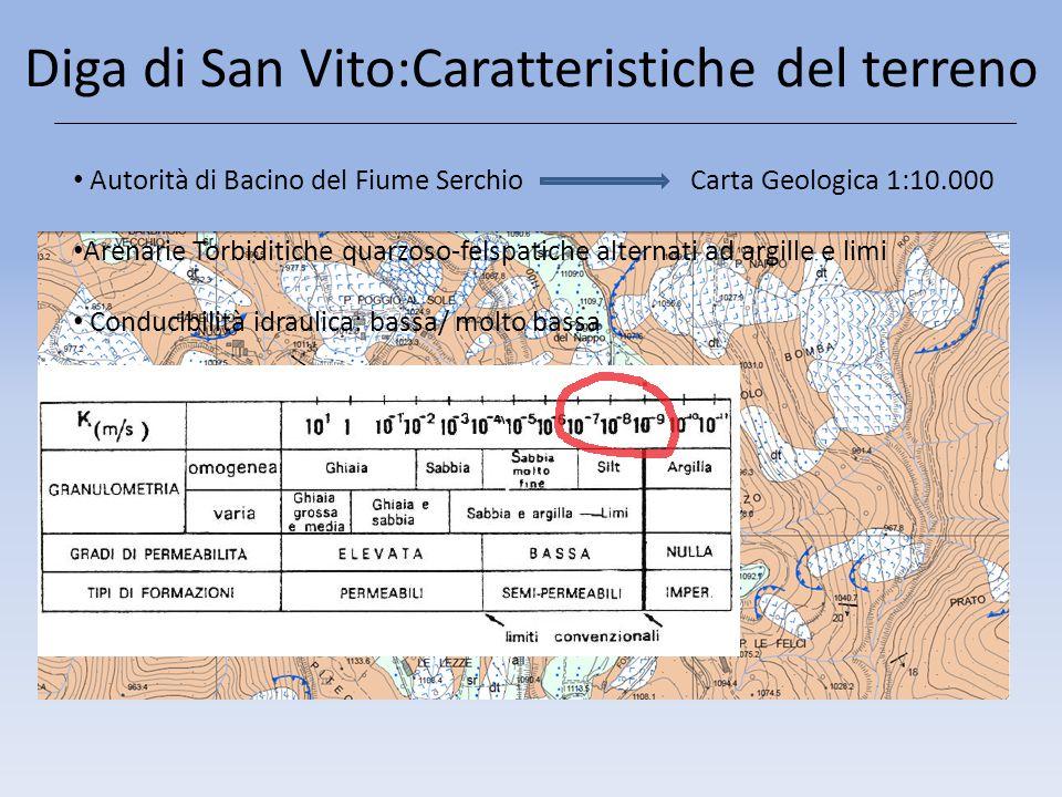 Diga di San Vito: caratteristiche Quota coronamento [m s.l.m.]1058.34 Quota massima di regolazione [m s.l.m.]1056.44 Altezza della diga [m]18.68 Dislivello coronamento – quota di sfioro [m]1.9 Lunghezza coronamento [m]110 Larghezza coronamento [m]3 Pendenza del paramento di monte Sm [°] 68 Pendenza del paramento di valle Sv [°] 63 Volume totale invaso m 3 142500