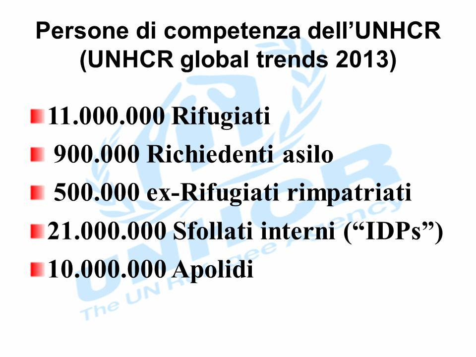 Persone di competenza dell'UNHCR (UNHCR global trends 2013) 11.000.000 Rifugiati 900.000 Richiedenti asilo 500.000 ex-Rifugiati rimpatriati 21.000.000 Sfollati interni ( IDPs ) 10.000.000 Apolidi