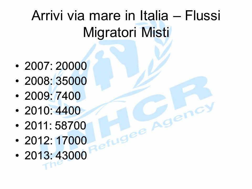 Arrivi via mare in Italia – Flussi Migratori Misti 2007: 20000 2008: 35000 2009: 7400 2010: 4400 2011: 58700 2012: 17000 2013: 43000 2007: 20000 2008: 35000 2009: 7400 2010: 4400 2011: 58700 2012: 17000 2013: 43000