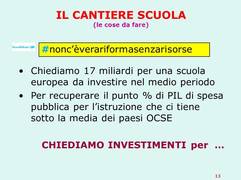 IL CANTIERE SCUOLA (le cose da fare) Chiediamo 17 miliardi per una scuola europea da investire nel medio periodo Per recuperare il punto % di PIL di s
