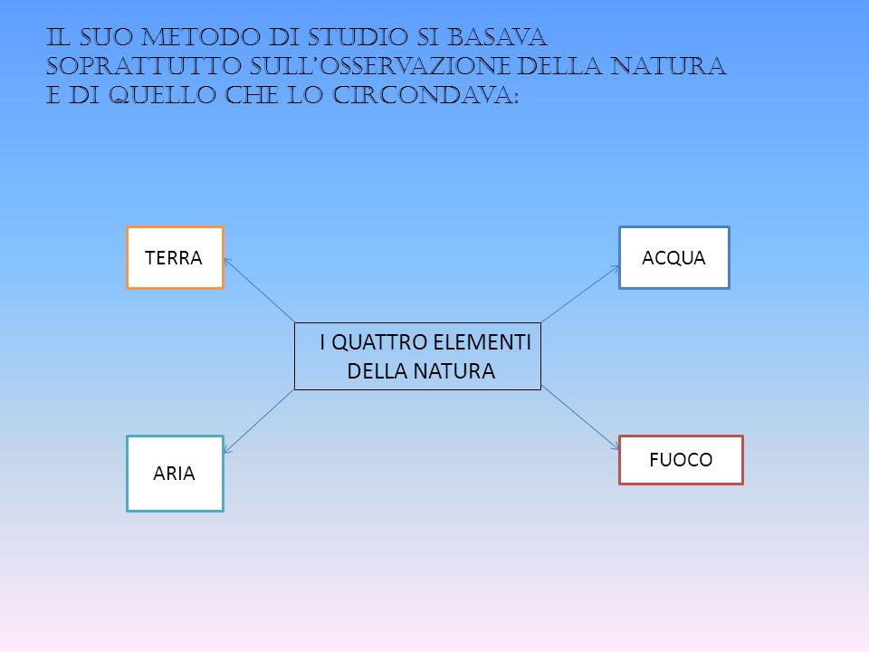 Leonardo Da Vinci, osservando il movimento degli animali acquatici, progettò delle macchine e inventò dei modi per facilitare all'uomo i movimenti in acqua.