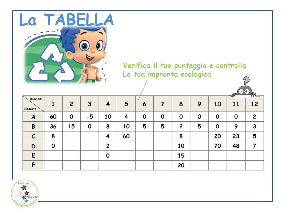Verifica il tuo punteggio e controlla La tua impronta ecologica La TABELLA