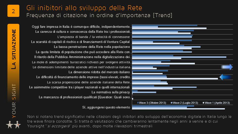 YOUR SIGHT Gli inibitori allo sviluppo della Rete Frequenza di citazione in ordine d'importanza [Trend] L A SITUAZIONE 2 Non si notano trend significativi nelle citazioni degli inibitori allo sviluppo dell'economia digitale in Italia lungo le tre wave finora condotte.