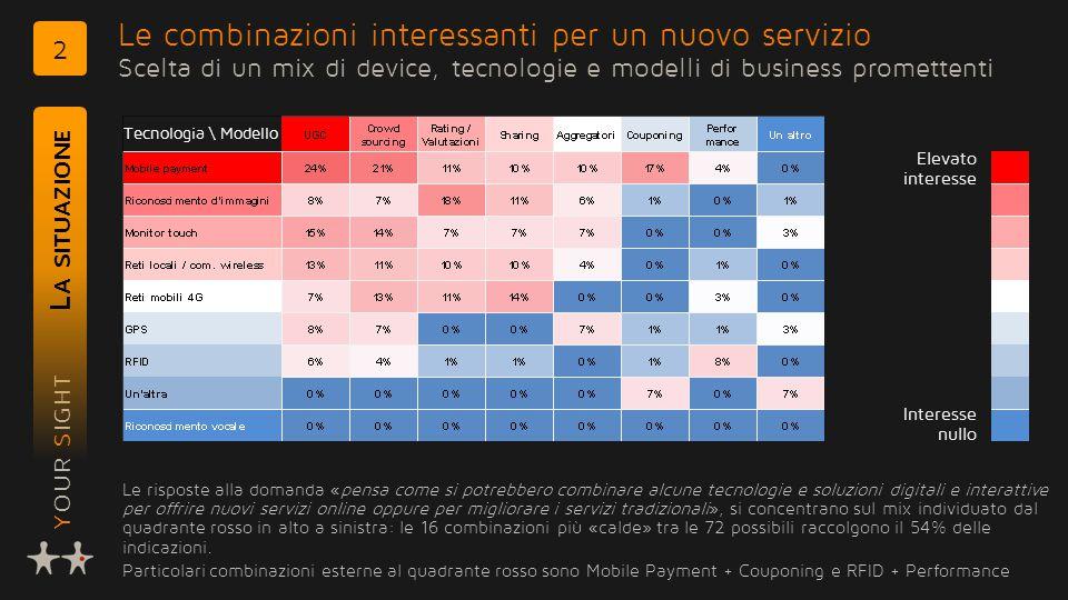 YOUR SIGHT Le combinazioni interessanti per un nuovo servizio Scelta di un mix di device, tecnologie e modelli di business promettenti L A SITUAZIONE 2 Le risposte alla domanda «pensa come si potrebbero combinare alcune tecnologie e soluzioni digitali e interattive per offrire nuovi servizi online oppure per migliorare i servizi tradizionali», si concentrano sul mix individuato dal quadrante rosso in alto a sinistra: le 16 combinazioni più «calde» tra le 72 possibili raccolgono il 54% delle indicazioni.