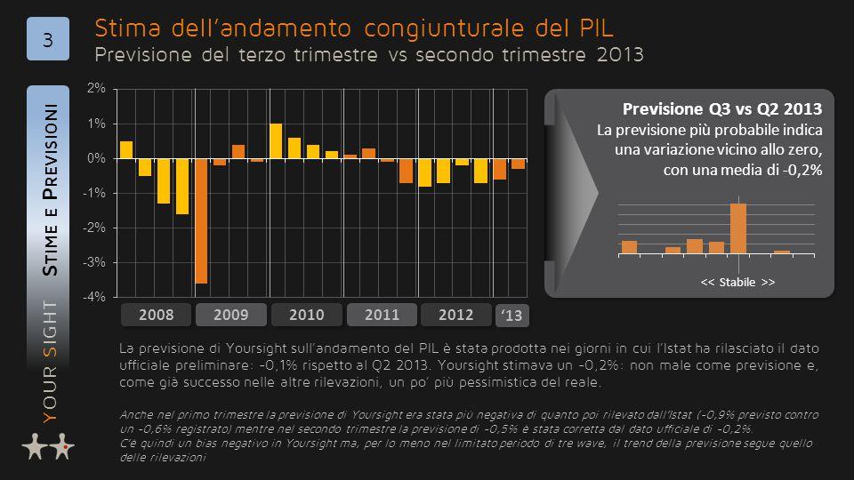 YOUR SIGHT Stima dell'andamento congiunturale del PIL Previsione del terzo trimestre vs secondo trimestre 2013 S TIME E P REVISIONI 3 2009 2010 2011 2012 2008 Previsione Q3 vs Q2 2013 La previsione più probabile indica una variazione vicino allo zero, con una media di -0,2% Previsione Q3 vs Q2 2013 La previsione più probabile indica una variazione vicino allo zero, con una media di -0,2% La previsione di Yoursight sull'andamento del PIL è stata prodotta nei giorni in cui l'Istat ha rilasciato il dato ufficiale preliminare: -0,1% rispetto al Q2 2013.
