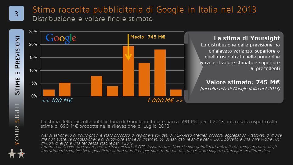 YOUR SIGHT Stima raccolta pubblicitaria di Google in Italia nel 2013 Distribuzione e valore finale stimato S TIME E P REVISIONI 3 La stima della raccolta pubblicitaria di Google in Italia è pari a 690 M€ per il 2013, in crescita rispetto alla stima di 690 M€ prodotta nella rilevazione di Luglio 2013.