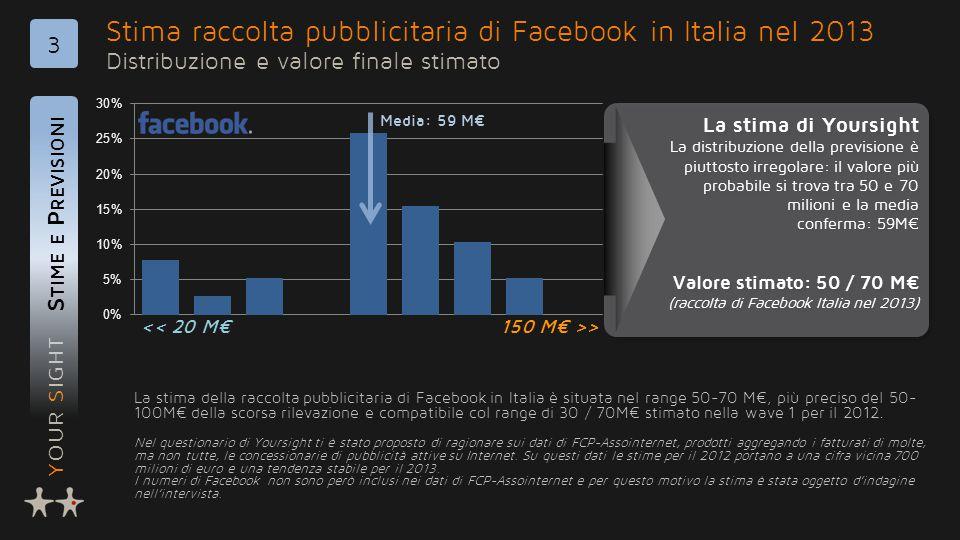 YOUR SIGHT Stima raccolta pubblicitaria di Facebook in Italia nel 2013 Distribuzione e valore finale stimato S TIME E P REVISIONI 3 La stima della raccolta pubblicitaria di Facebook in Italia è situata nel range 50-70 M€, più preciso del 50- 100M€ della scorsa rilevazione e compatibile col range di 30 / 70M€ stimato nella wave 1 per il 2012.