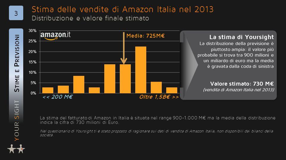 YOUR SIGHT Stima delle vendite di Amazon Italia nel 2013 Distribuzione e valore finale stimato S TIME E P REVISIONI 3 La stima del fatturato di Amazon in Italia è situata nel range 900-1.000 M€ ma la media della distribuzione indica la cifra di 730 milioni di Euro.
