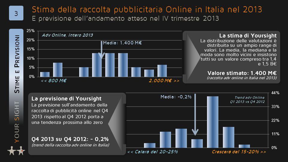 YOUR SIGHT Stima della raccolta pubblicitaria Online in Italia nel 2013 E previsione dell'andamento atteso nel IV trimestre 2013 S TIME E P REVISIONI 3 La stima di Yoursight La distribuzione delle valutazioni è distribuita su un ampio range di valori.