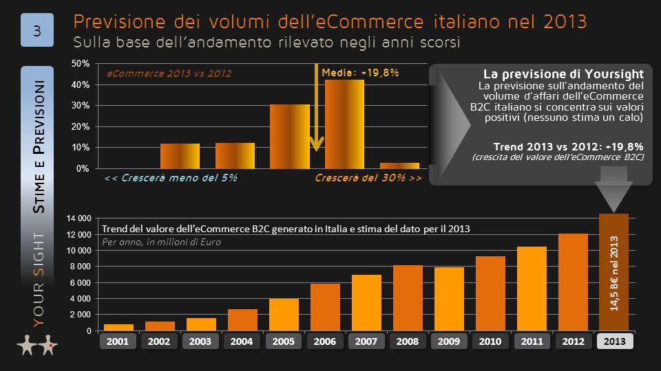 YOUR SIGHT Previsione dei volumi dell'eCommerce italiano nel 2013 Sulla base dell'andamento rilevato negli anni scorsi S TIME E P REVISIONI 3 La previsione di Yoursight La previsione sull'andamento del volume d'affari dell'eCommerce B2C italiano si concentra sui valori positivi (nessuno stima un calo) Trend 2013 vs 2012: +19,8% (crescita del valore dell'eCommerce B2C) La previsione di Yoursight La previsione sull'andamento del volume d'affari dell'eCommerce B2C italiano si concentra sui valori positivi (nessuno stima un calo) Trend 2013 vs 2012: +19,8% (crescita del valore dell'eCommerce B2C) << Crescerà meno del 5%Crescerà del 30% >> eCommerce 2013 vs 2012 Media: +19,8% 2006 2007 2008 2009 2002 2003 2004 2005 2001 2011 2010 2012 2013 14,5 B€ nel 2013 Trend del valore dell'eCommerce B2C generato in Italia e stima del dato per il 2013 Per anno, in milioni di Euro