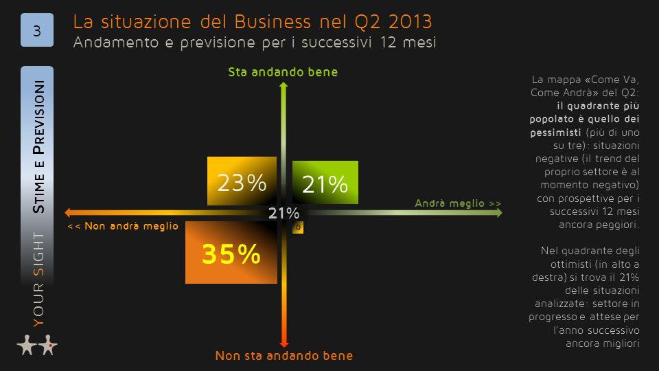 YOUR SIGHT La situazione del Business nel Q2 2013 Andamento e previsione per i successivi 12 mesi S TIME E P REVISIONI 3 21% 23% 21% 35% 0 << Non andrà meglio Andrà meglio >> Non sta andando bene Sta andando bene La mappa «Come Va, Come Andrà» del Q2: il quadrante più popolato è quello dei pessimisti (più di uno su tre): situazioni negative (il trend del proprio settore è al momento negativo) con prospettive per i successivi 12 mesi ancora peggiori.