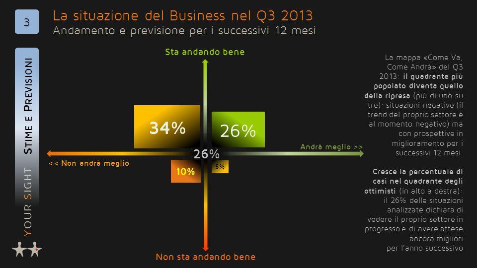 YOUR SIGHT La situazione del Business nel Q3 2013 Andamento e previsione per i successivi 12 mesi S TIME E P REVISIONI 3 26% 34% 26% 10% 5% << Non andrà meglio Andrà meglio >> Non sta andando bene Sta andando bene La mappa «Come Va, Come Andrà» del Q3 2013: il quadrante più popolato diventa quello della ripresa (più di uno su tre): situazioni negative (il trend del proprio settore è al momento negativo) ma con prospettive in miglioramento per i successivi 12 mesi.