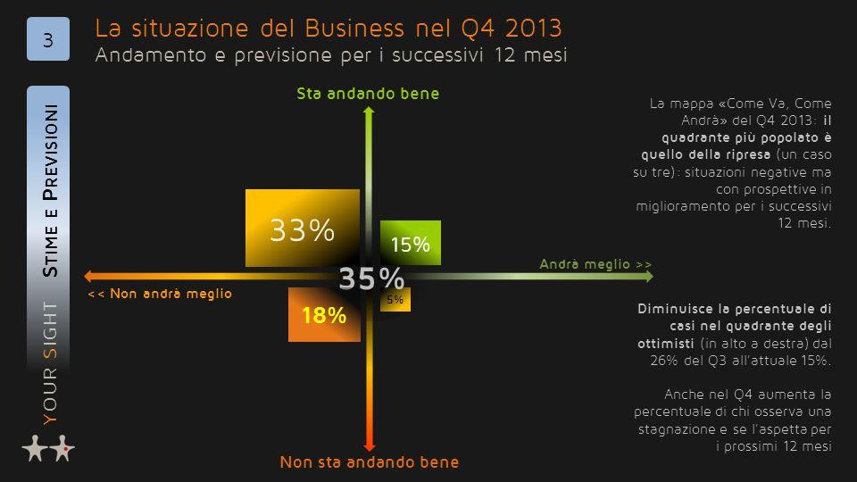 YOUR SIGHT La situazione del Business nel Q4 2013 Andamento e previsione per i successivi 12 mesi S TIME E P REVISIONI 3 35% 33% 15% 5% << Non andrà meglio Andrà meglio >> Non sta andando bene Sta andando bene 18% La mappa «Come Va, Come Andrà» del Q4 2013: il quadrante più popolato è quello della ripresa (un caso su tre): situazioni negative ma con prospettive in miglioramento per i successivi 12 mesi.