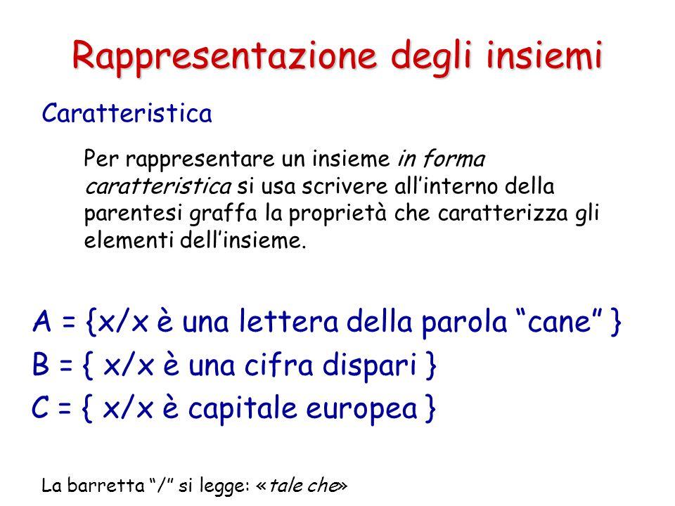 Caratteristica Per rappresentare un insieme in forma caratteristica si usa scrivere all'interno della parentesi graffa la proprietà che caratterizza g