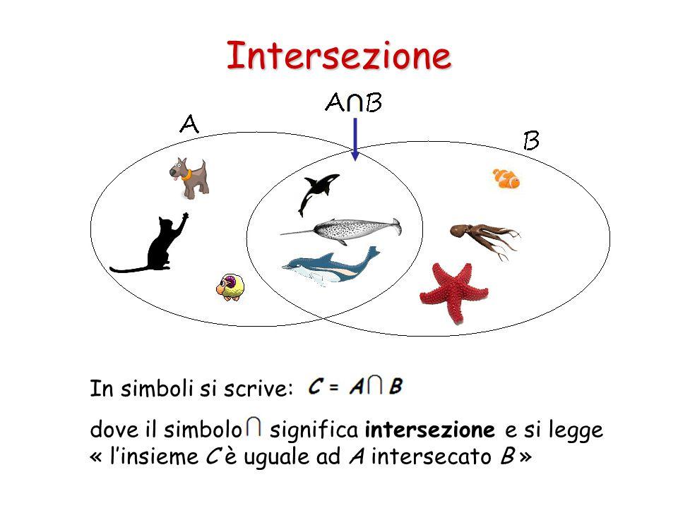 Intersezione In simboli si scrive: dove il simbolo significa intersezione e si legge « l'insieme C è uguale ad A intersecato B »