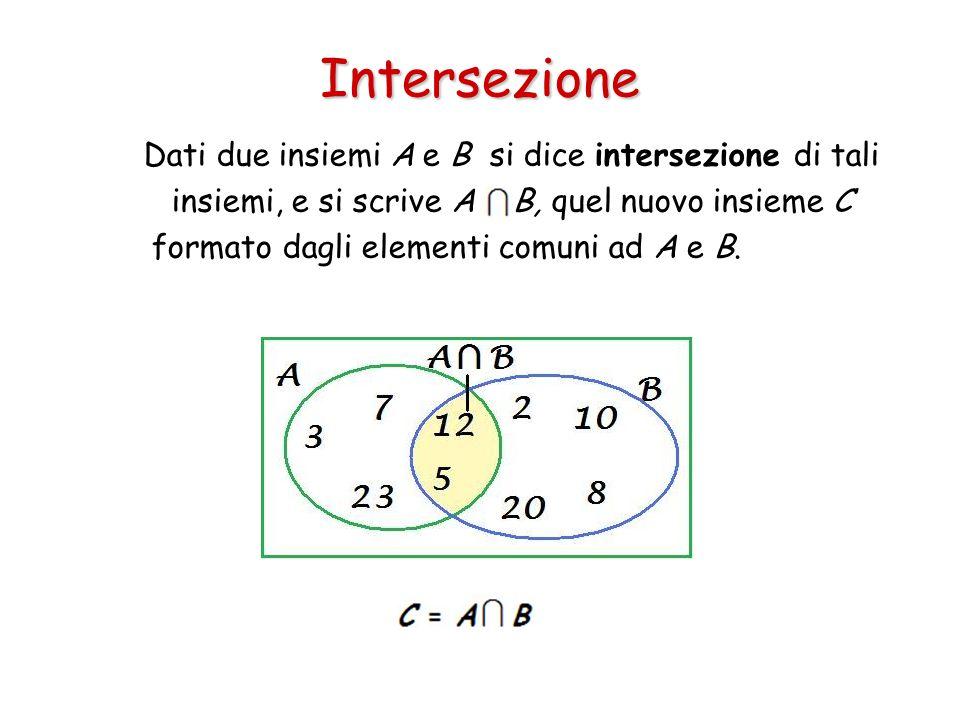 Intersezione Dati due insiemi A e B si dice intersezione di tali insiemi, e si scrive A B, quel nuovo insieme C formato dagli elementi comuni ad A e B