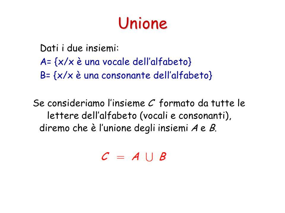 Unione Dati i due insiemi: A= {x/x è una vocale dell'alfabeto} B= {x/x è una consonante dell'alfabeto} Se consideriamo l'insieme C formato da tutte le