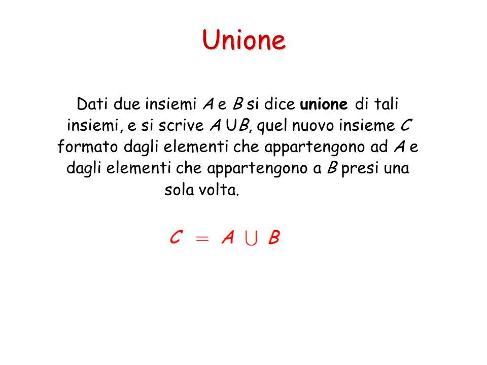 Unione Dati due insiemi A e B si dice unione di tali insiemi, e si scrive A UB, quel nuovo insieme C formato dagli elementi che appartengono ad A e da