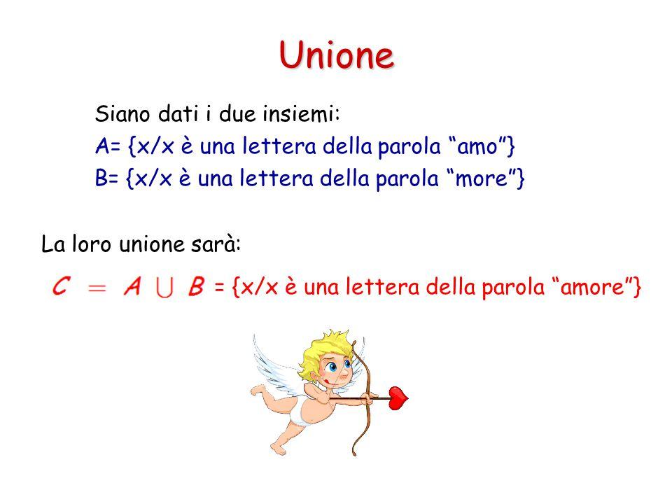 """Unione Siano dati i due insiemi: A= {x/x è una lettera della parola """"amo""""} B= {x/x è una lettera della parola """"more""""} La loro unione sarà: = {x/x è un"""