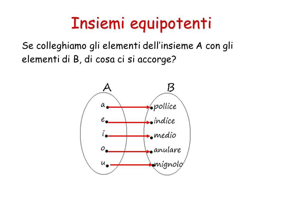 Insiemi equipotenti Se colleghiamo gli elementi dell'insieme A con gli elementi di B, di cosa ci si accorge?