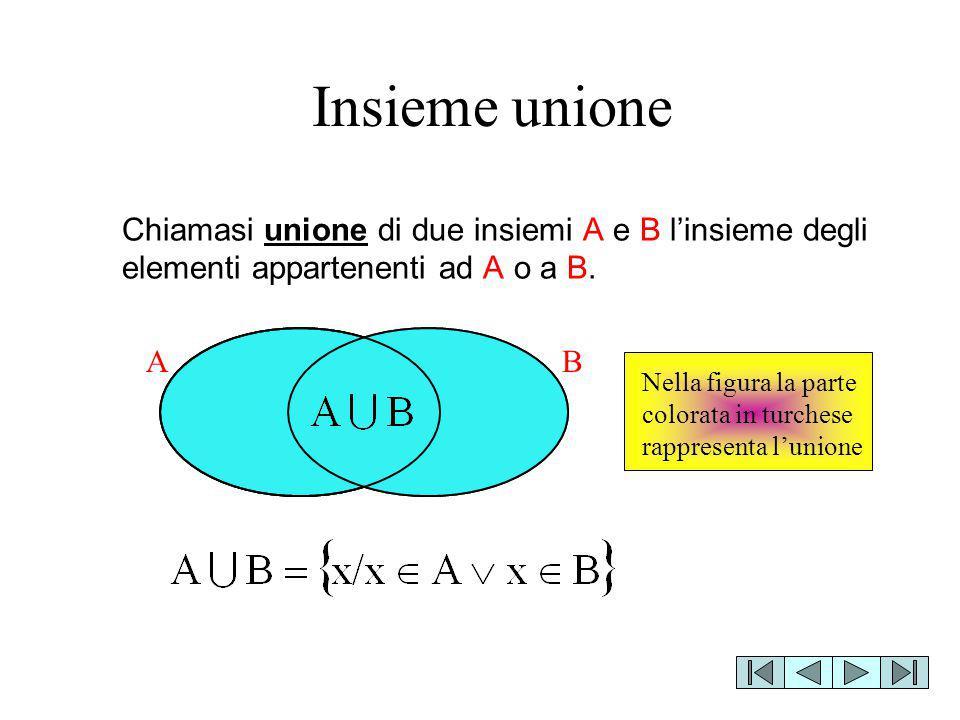 Chiamasi unione di due insiemi A e B l'insieme degli elementi appartenenti ad A o a B. BA Nella figura la parte colorata in turchese rappresenta l'uni