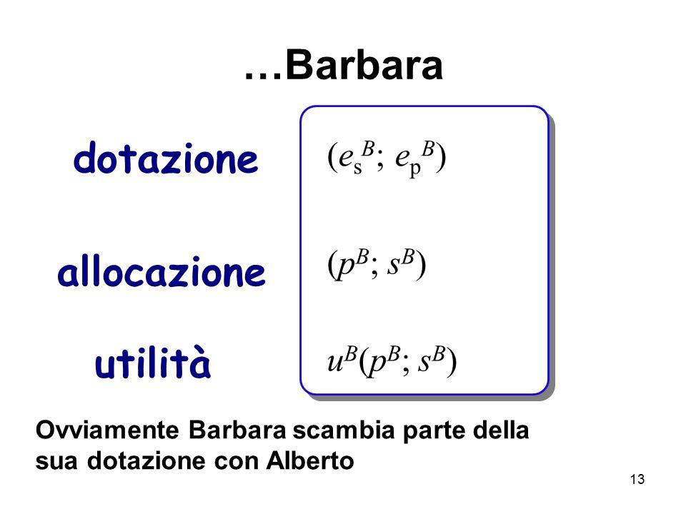 13 dotazione allocazione utilità u B (p B ; s B ) (p B ; s B ) (e s B ; e p B ) Ovviamente Barbara scambia parte della sua dotazione con Alberto …Barb