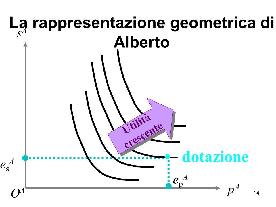 14 pApA epAepA esAesA sAsA OAOA La rappresentazione geometrica di Alberto Utilità crescente dotazione l