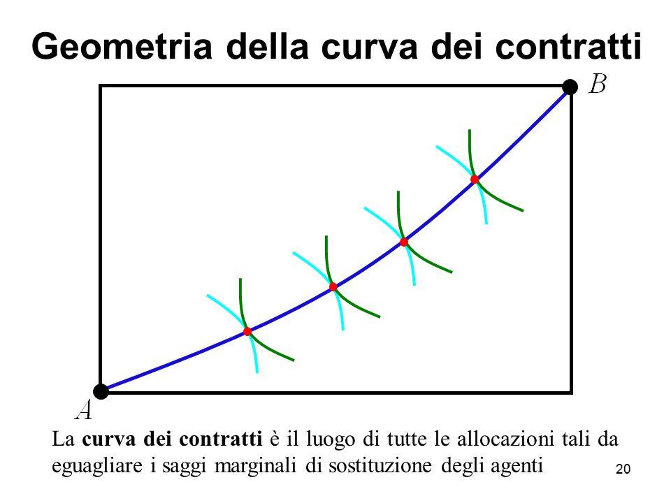 20 La curva dei contratti è il luogo di tutte le allocazioni tali da eguagliare i saggi marginali di sostituzione degli agenti Geometria della curva d