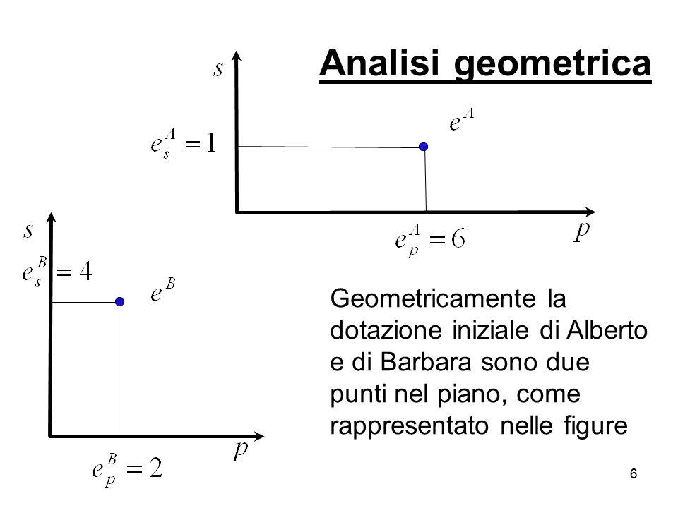 6 Geometricamente la dotazione iniziale di Alberto e di Barbara sono due punti nel piano, come rappresentato nelle figure Analisi geometrica